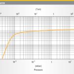 Charakterystyka prędkości pompowania pompy DS 302 Agilent Technologies