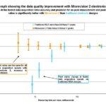 Poprawa jakości zebranych danych dzięki elektronice Microvision 2 MKS