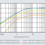 Krzywa prędkości pompowania pompy próżniowej scroll IDP-10 firmy Agilent Technologies