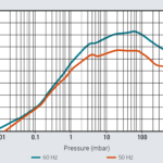 Krzywa prędkości pompowania pompy próżniowej scroll IDP-15 firmy Agilent Technologies