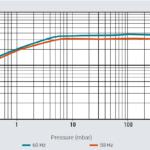 Krzywa prędkości pompowania pompy próżniowej scroll IDP-3 firmy Agilent Technologies