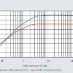 Krzywa prędkości pompowania pompy próżniowej scroll IDP-7 firmy Agilent Technologies