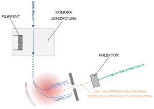 Jak działa helowy detektor nieszczelnością